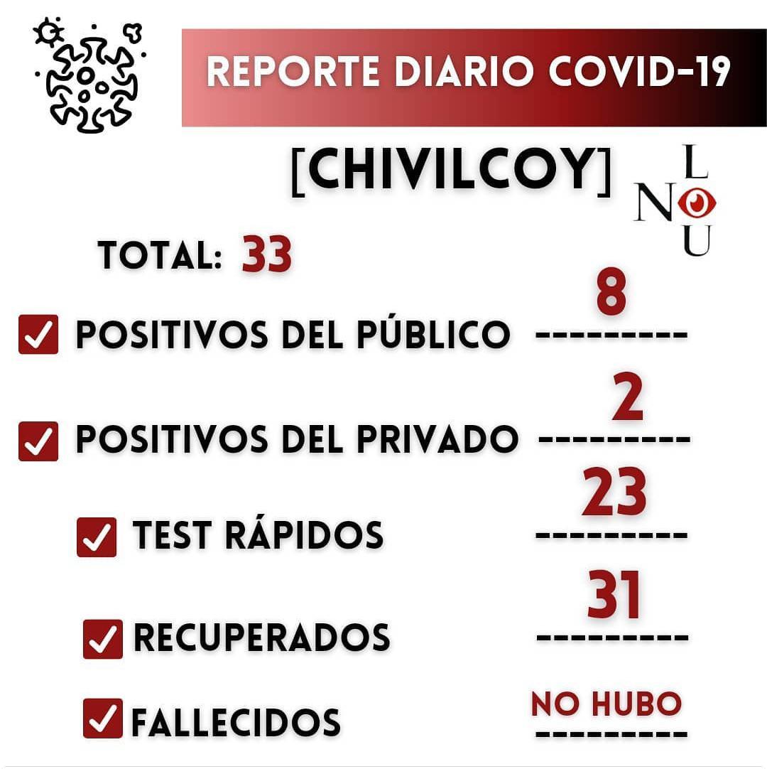 [Covid_19] 33 casos confirmados y 31 pacientes recuperados en Chivilcoy